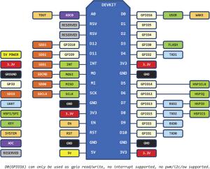 NodeMCU ESP8266-12E Pinout