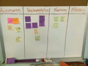 Community Mastery Board